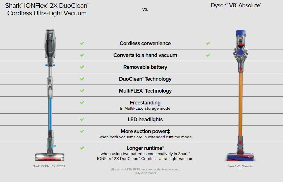 Shark Ion Flex 2x Reviews [IF251 -Ultra-lite Duoclean Cordless Vacuum] 1